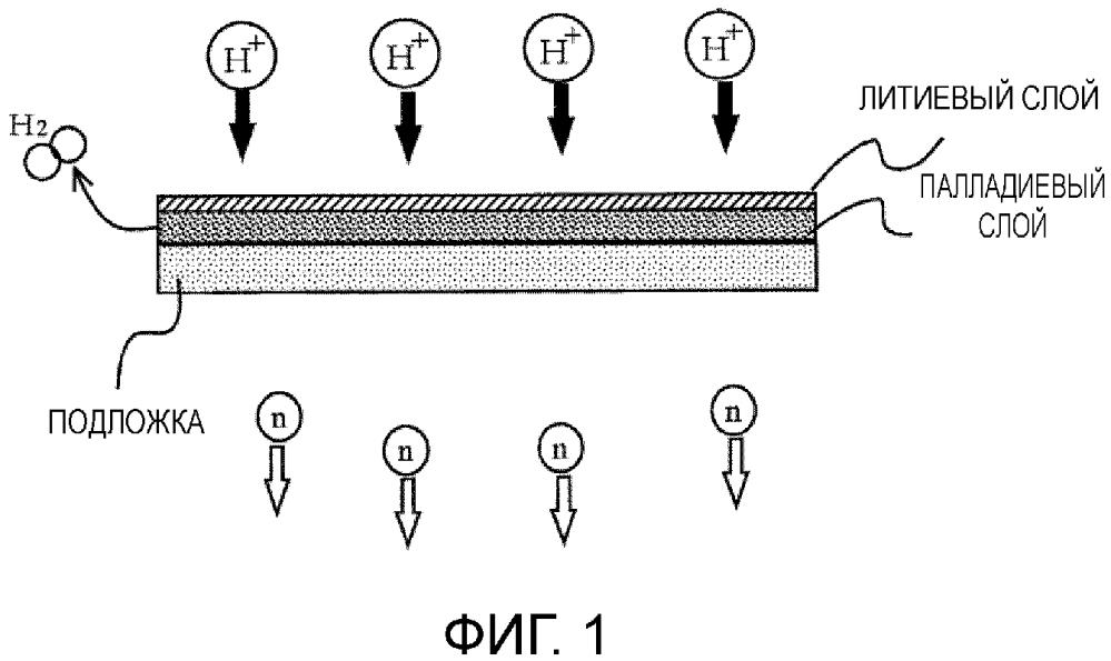 Мишень для генерации нейтронов