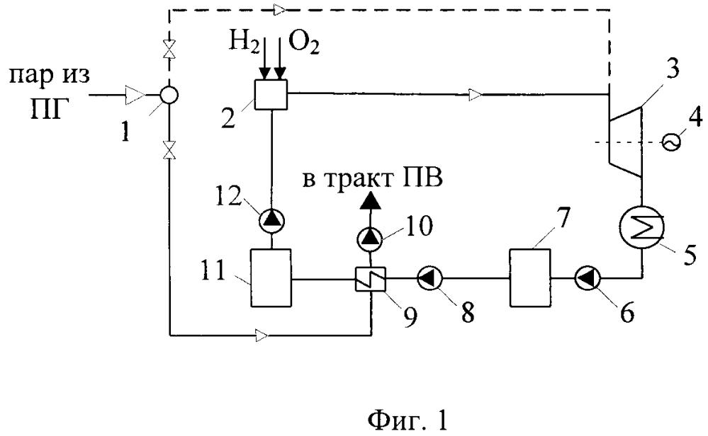 Способ повышения маневренности и безопасности аэс на основе теплового и химического аккумулирования