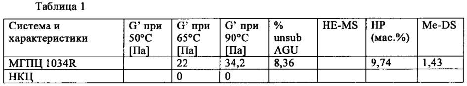 Простые эфиры целлюлозы, обладающие увеличенной термической прочностью геля