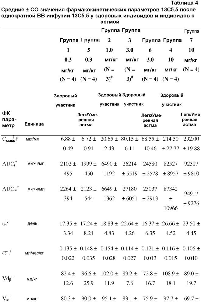 Способы и композиции для лечения астмы с использованием антител против il-13