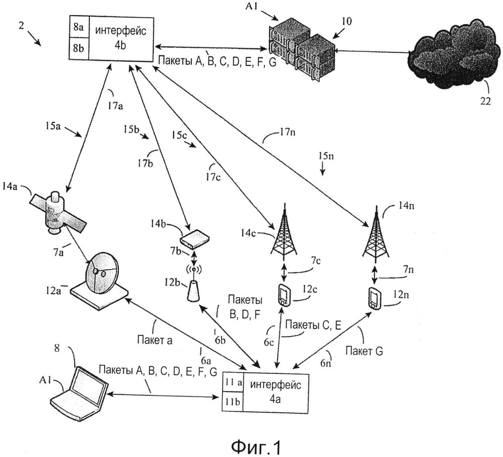Разделение потока данных для увеличения скоростей передачи данных