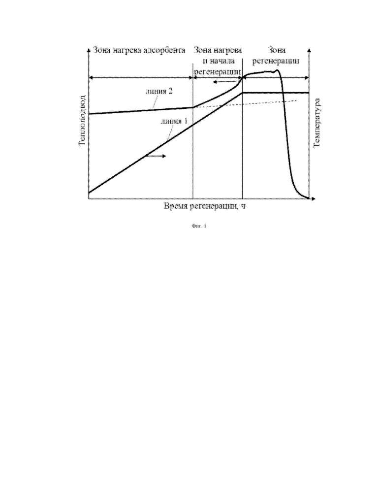 Установка адсорбционной осушки жидких меркаптанов