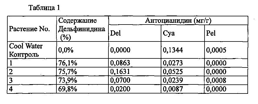 Новый ген флавоноид 3,5-гидроксилазы колокольчика и его применение