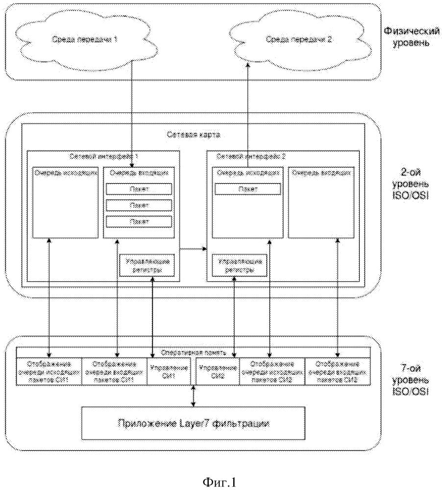 Способ глубокого разбора сетевых протоколов для анализа и фильтрации их содержимого