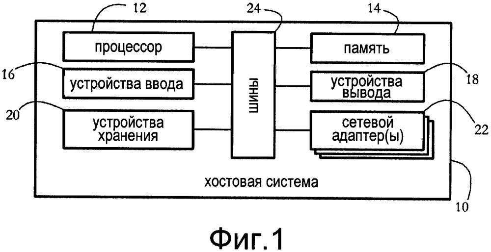 Движок интроспекции памяти для защиты целостности виртуальных машин