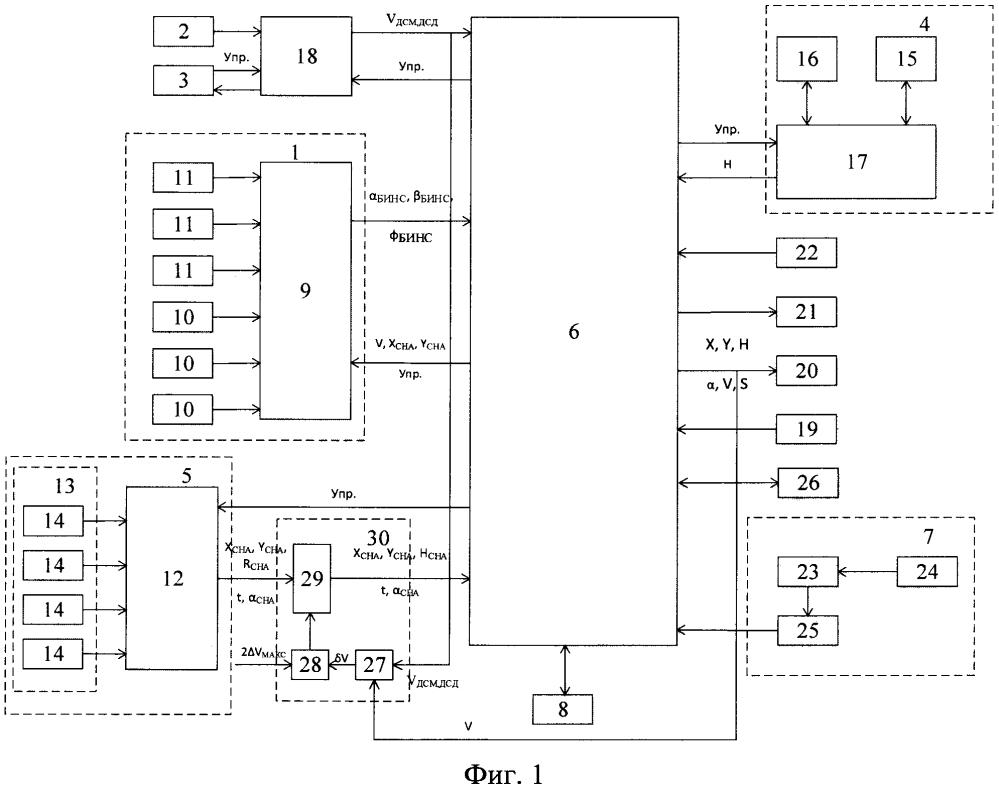 Автоматизированная система навигации с контролем целостности навигационных данных спутниковых радионавигационных систем по информации механического и доплеровского датчиков скорости