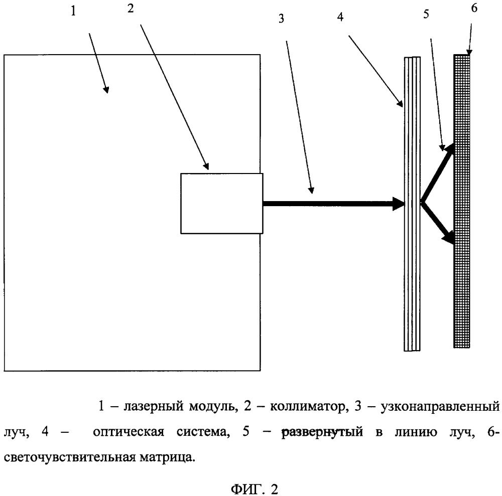 Способ измерения положения лазерного пятна и устройство для его осуществления