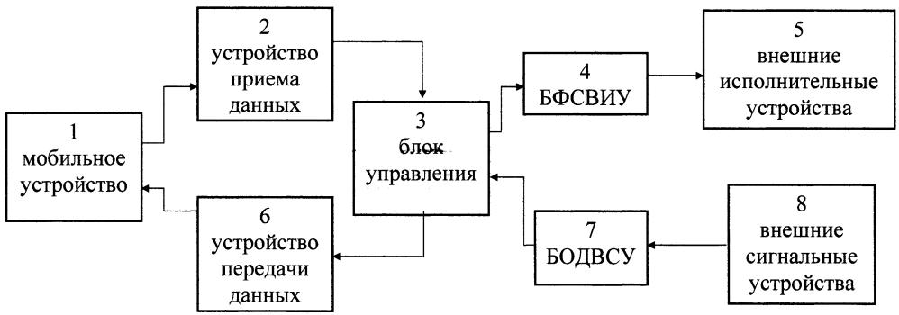 Система обмена данными