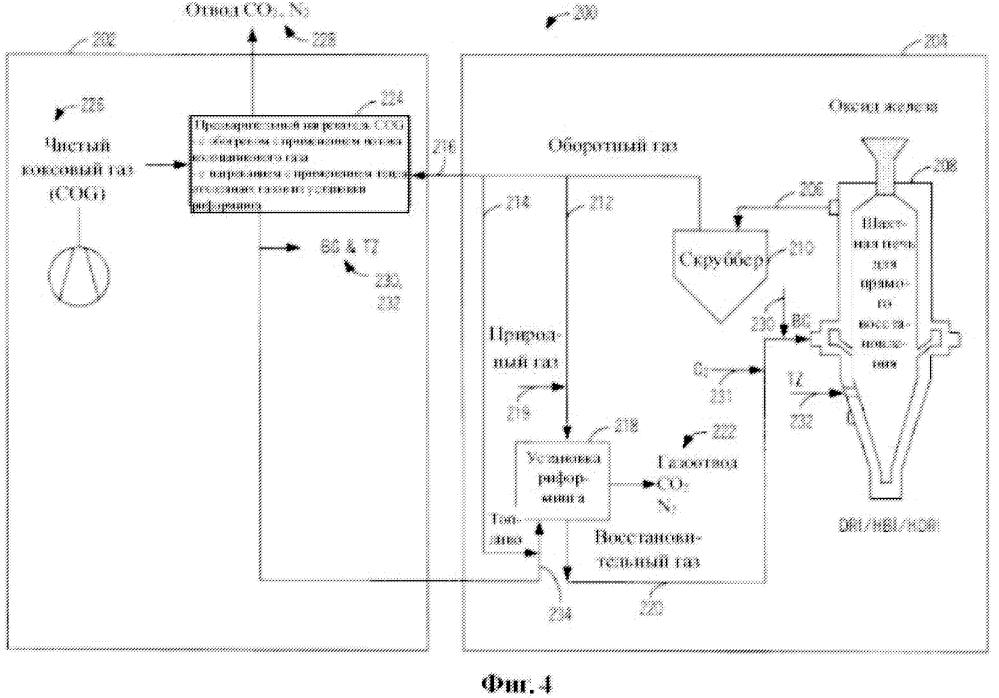 Восстановление оксида железа до металлического железа с применением коксового газа и газа из сталеплавильной печи с подачей кислорода