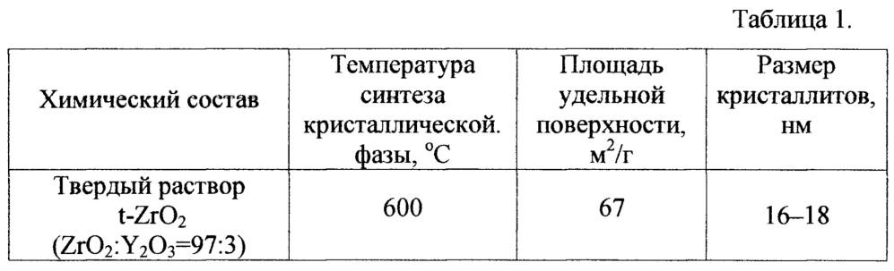 Способ получения пористых мембран на основе диоксида циркония для фильтрации жидкостей и газов