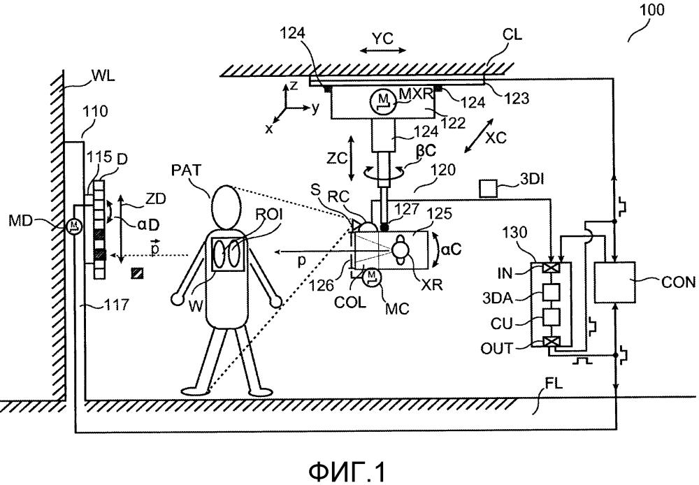 Персональная и автоматическая корректировка рентгеновской системы на основе оптического обнаружения и интерпретации трехмерной сцены