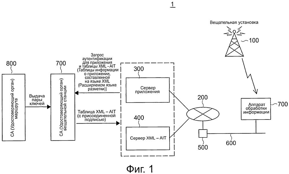 Устройство обработки информации, способ обработки информации, программа и устройство-сервер