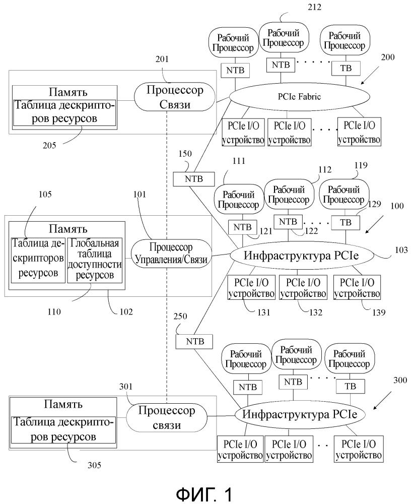 Управление ресурсами для доменов высокопроизводительного межсоединения периферийных компонентов