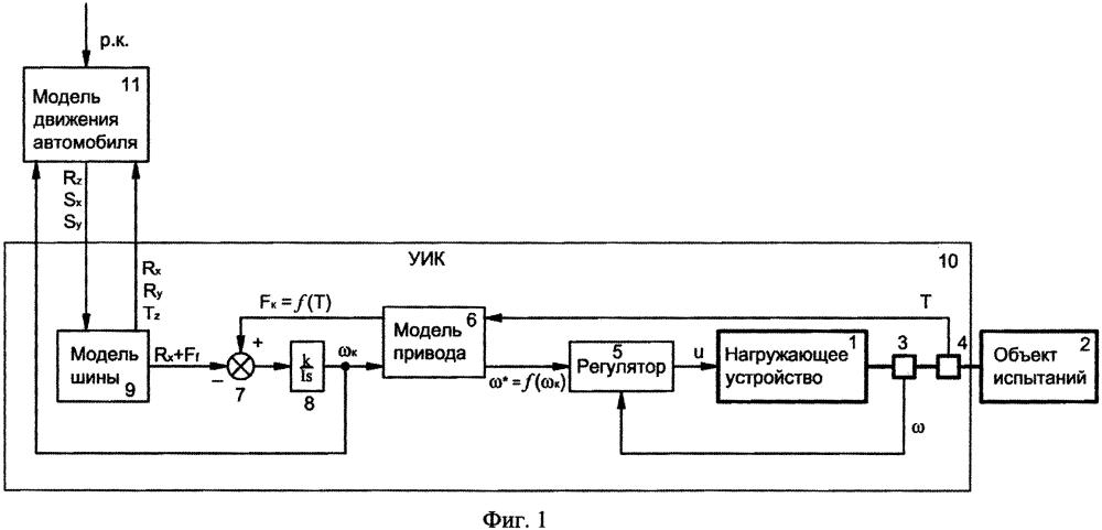 Автоматизированная система управления нагружающим устройством для стендовых испытаний автомобильных энергетических установок