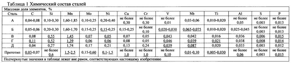 Способ изготовления стального листа для труб с повышенной деформационной способностью