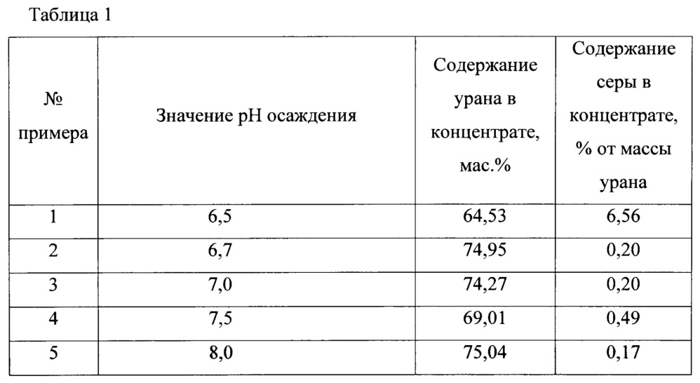 Способ получения концентрата урана из нитратно-сульфатных растворов
