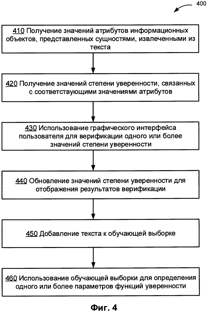 Верификация атрибутов информационных объектов