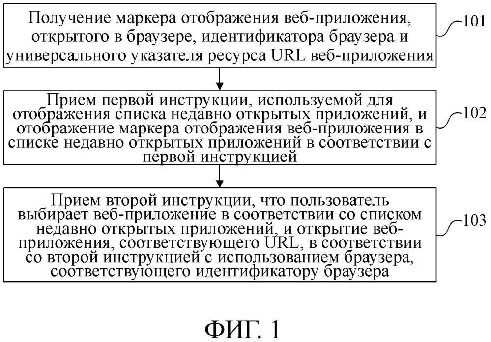 Способ и устройство управления веб-приложением