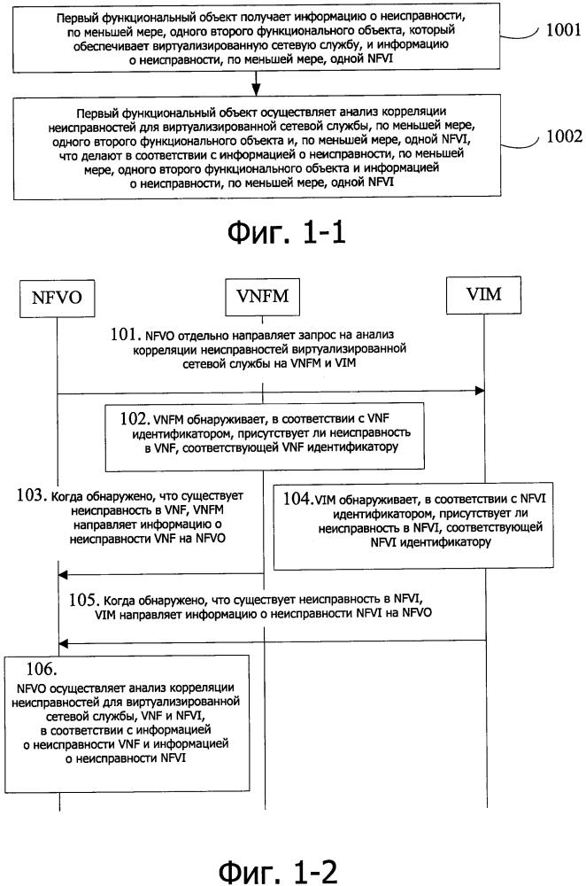 Способ устранения неисправностей, устройство и система, основанные на виртуализации сетевых функций