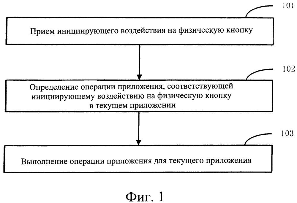 Способ и устройство для управления приложением