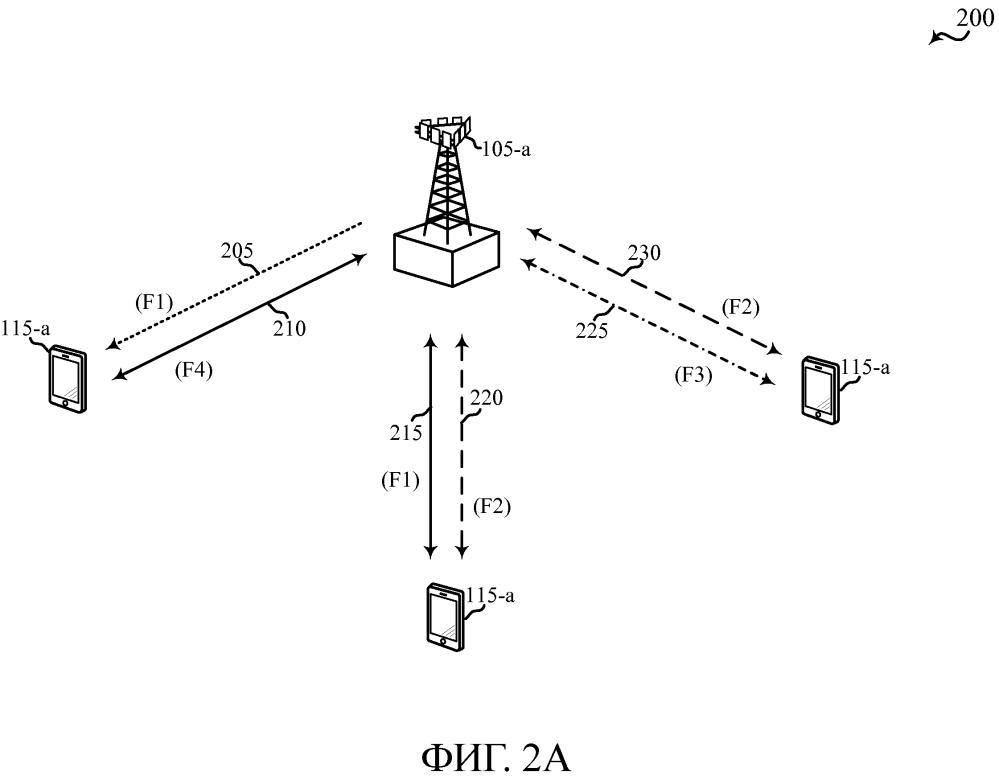 Параллельная беспроводная связь по лицензируемому и нелицензируемому спектрам