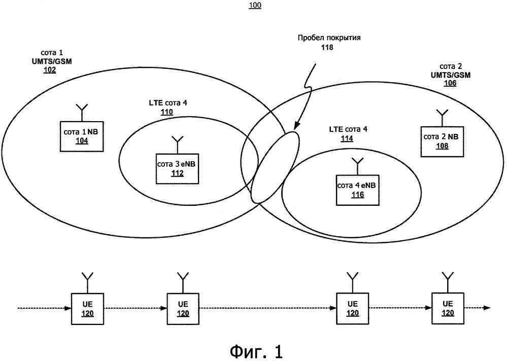 Улучшенная оценка покрытия сетей сотовой связи посредством измерений устройством пользователя (ue) в режиме ожидания