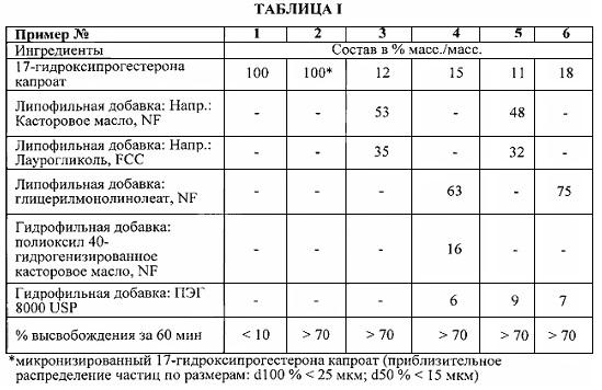 Пероральные композиции, содержащие сложный эфир 17-гидроксипрогестерона, и соответствующие способы