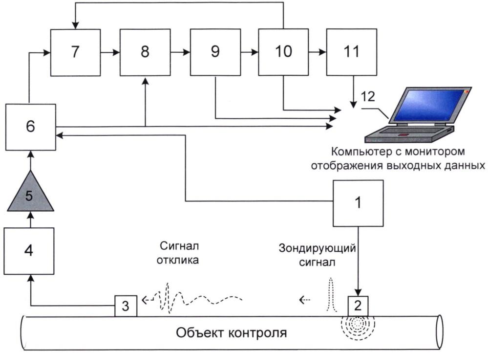 Устройство ультразвукового контроля состояния изделий