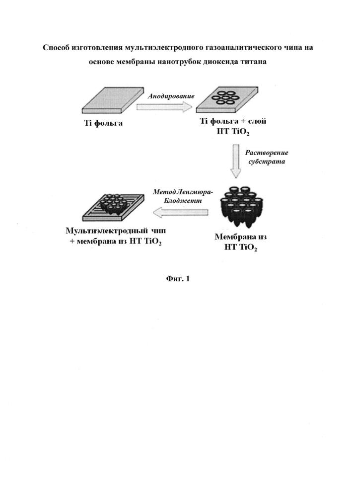 Способ изготовления мультиэлектродного газоаналитического чипа на основе мембраны нанотрубок диоксида титана