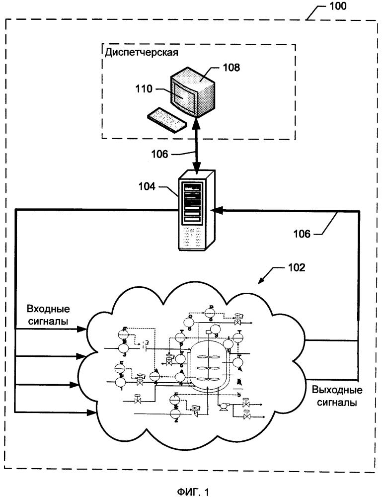 Способ (варианты) и устройство для анализа влияния трения на управляющие устройства для управления процессом