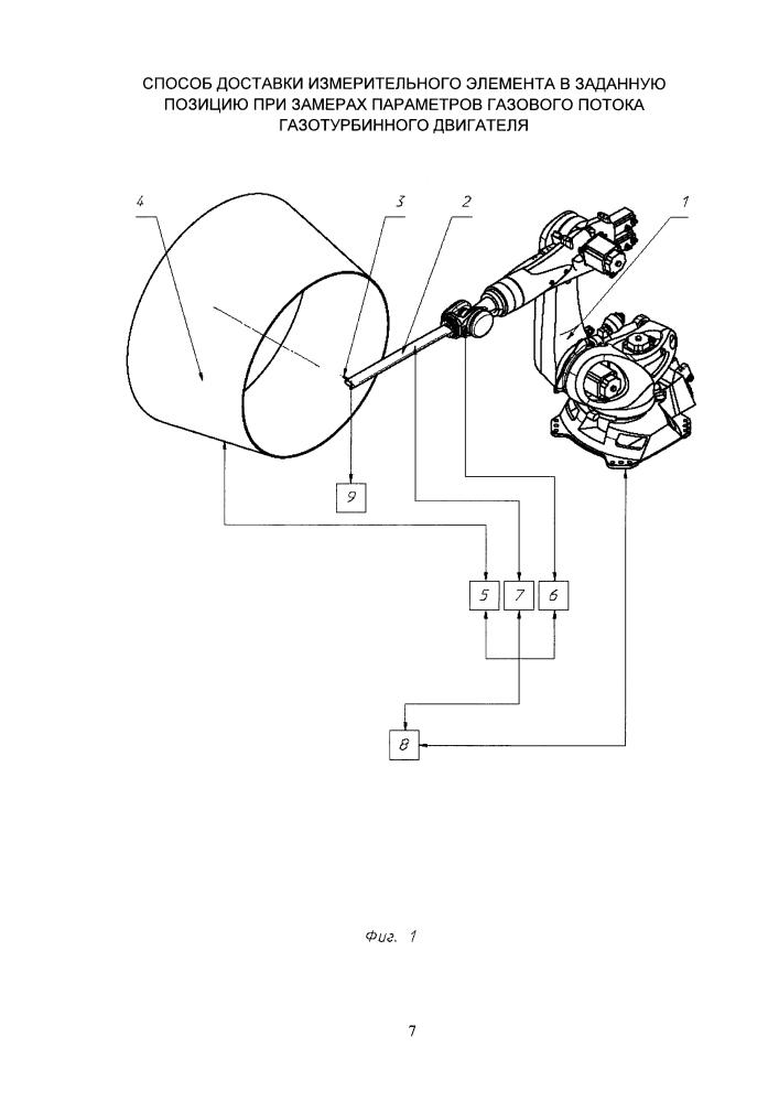 Способ доставки измерительного элемента в заданную позицию при замерах параметров газового потока газотурбинного двигателя