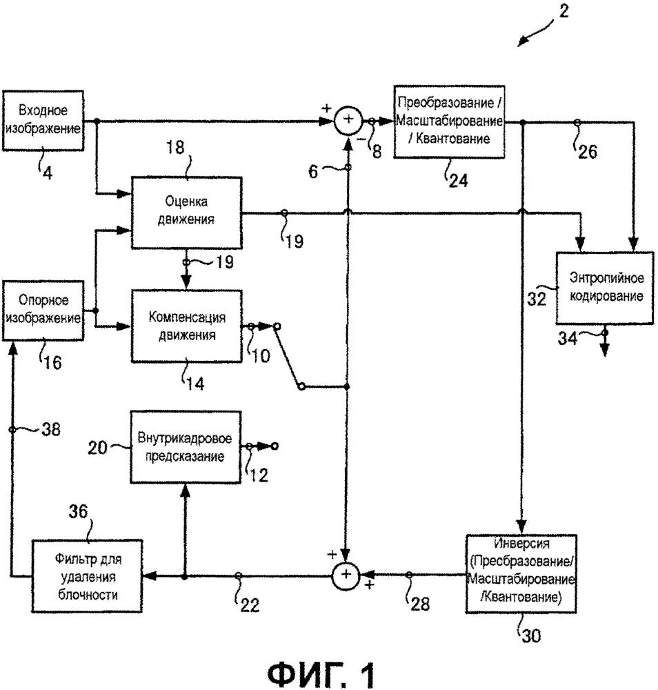 Способы, устройства и системы для параллельного кодирования и декодирования видеоинформации