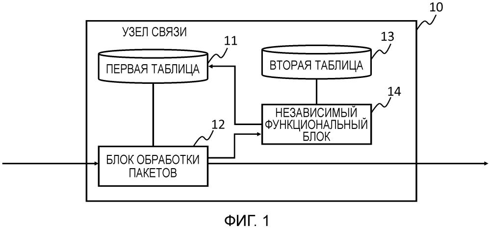 Узел связи, система связи, способ обработки пакетов и программа