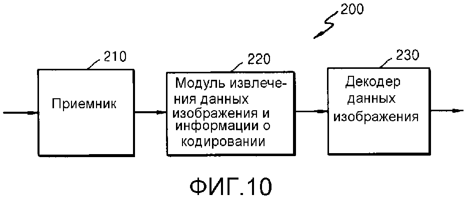 Способ и устройство для кодирования видео путем использования индекса преобразования, а также способ и устройство для декодирования видео путем использования индекса преобразования