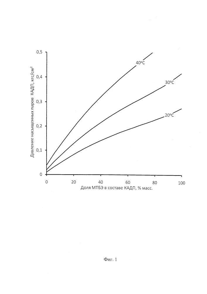 Кислородсодержащая антидетонационная присадка к автомобильным бензинам