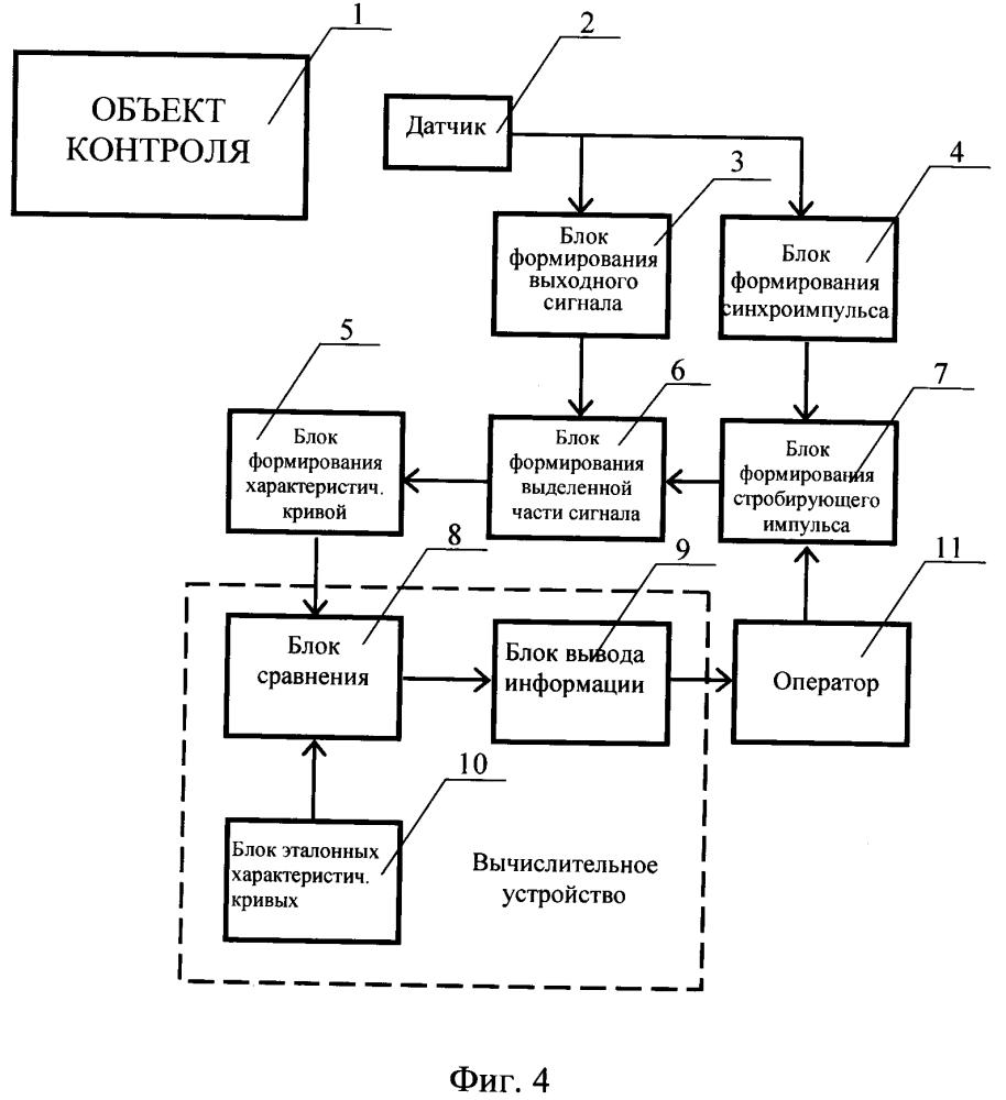 Способ контроля и диагностики состояния сложных объектов