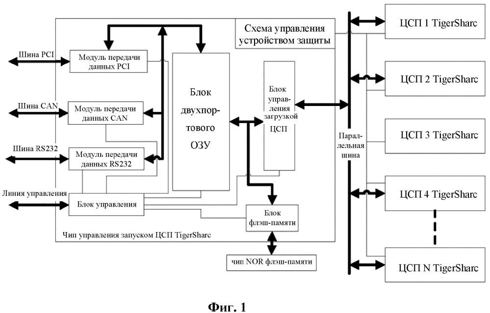 Чип и способ управления запуском цифрового сигнального процессора tigersharc