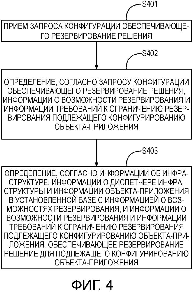 Способ и устройство для конфигурирования обеспечивающего резервирование решения в архитектуре облачных вычислений