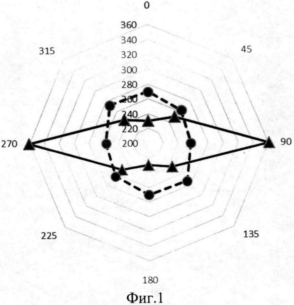 Способ определения механических напряжений в стальных конструкциях магнитным методом контроля