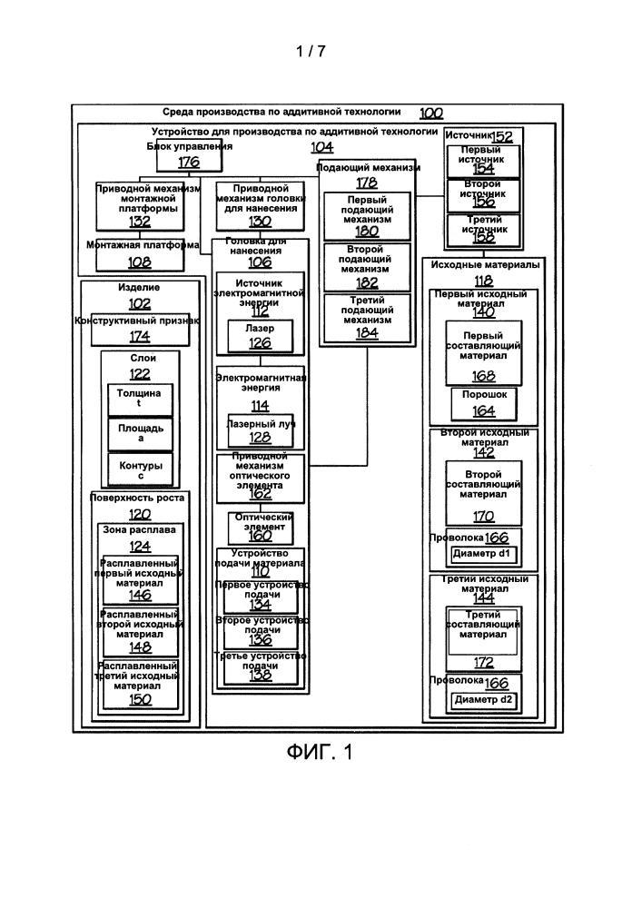 Головка для нанесения при производстве по аддитивной технологии