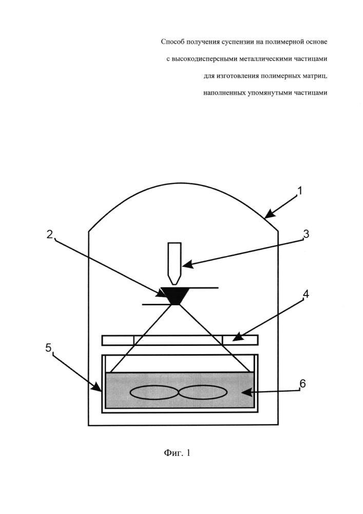 Способ получения суспензии на полимерной основе с высокодисперсными металлическими частицами для изготовления полимерных матриц, наполненных упомянутыми частицами