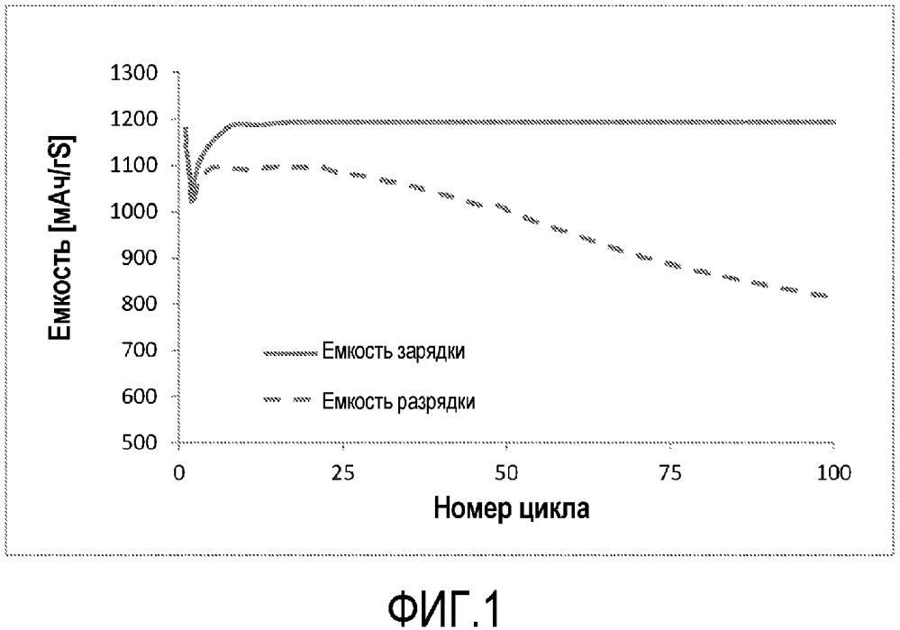 Способ циклирования литий-серного элемента