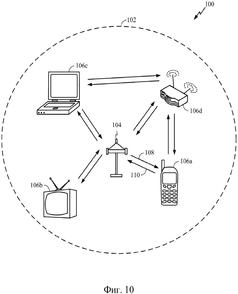 Система и способ, использующие обратно совместимые форматы преамбулы для беспроводной связи множественного доступа