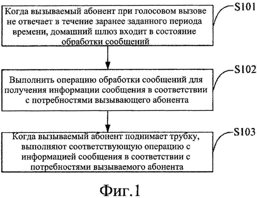 Способ и домашний шлюз для реализации функции голосовых сообщений