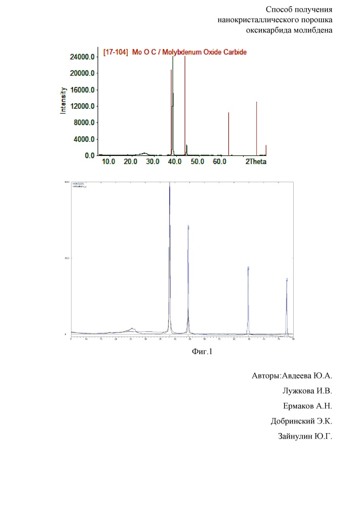 Способ получения нанокристаллического порошка оксикарбида молибдена