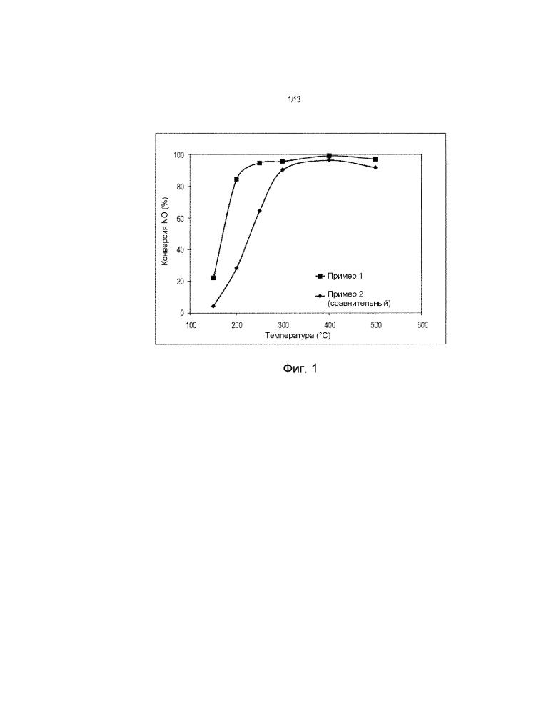 Способ синтеза нового содержащего железо цеолита бета для восстановления nox