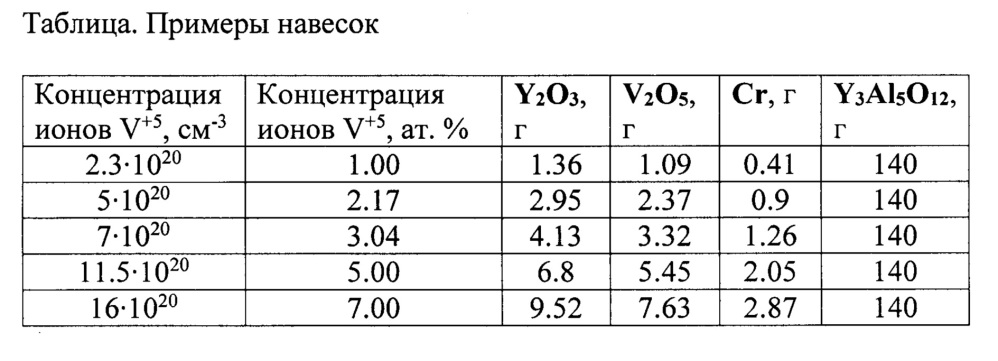 Способ выращивания алюмоиттриевого граната, легированного ванадием