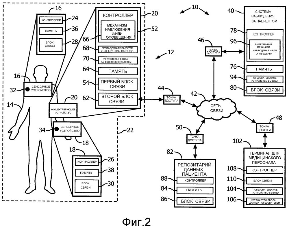 Соединенная с пациентом система наблюдения и способ обеспечения ориентированных на пациента интеллектуальных служб наблюдения