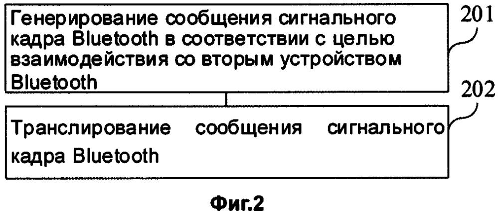 Способ и устройство (варианты) передачи сообщений, способ и устройство (варианты) для приема сообщений