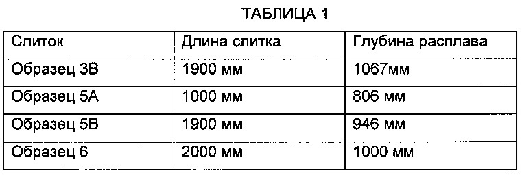 Устройство для литья металлических слитков